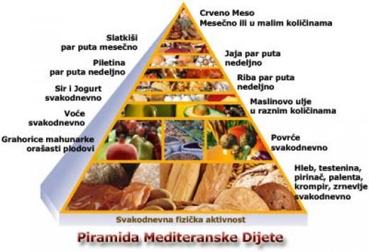 piramida mediteranske ishrane