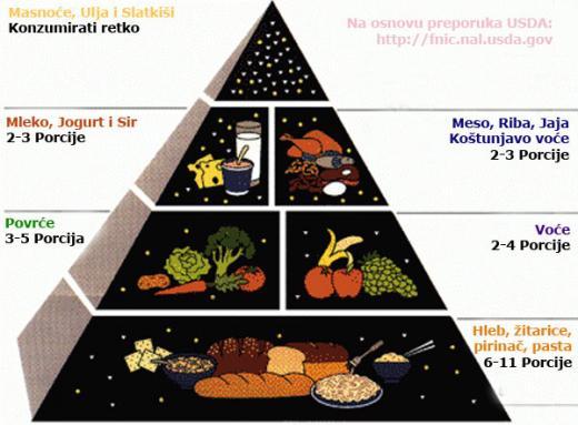 USDA piramida ishrane